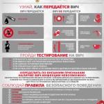 Uznaj-kak-peredaetsya-VICH-1-890x1024