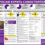 Brosayu_kurit_samostoyatelno-1