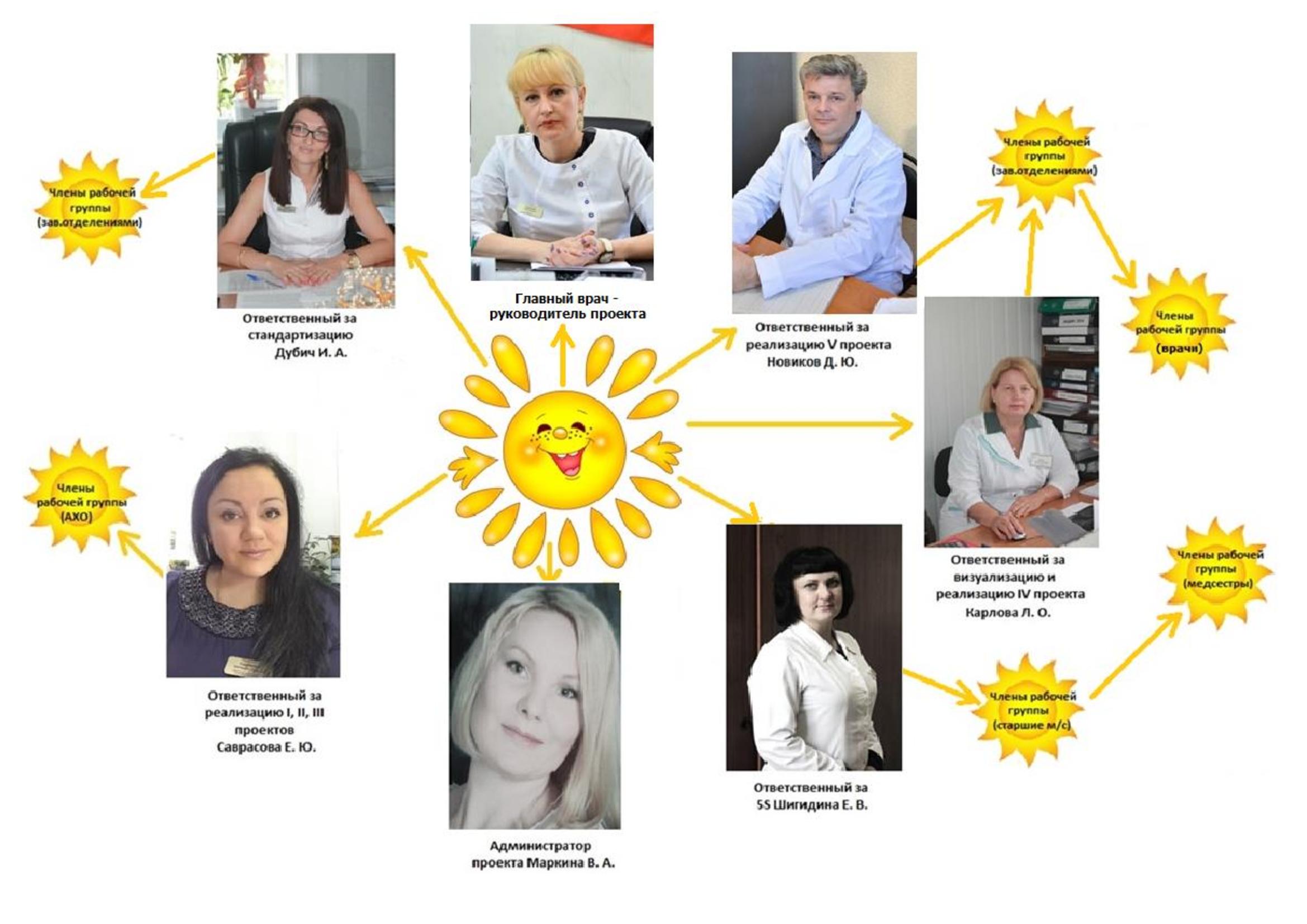 Лидеры-проекта