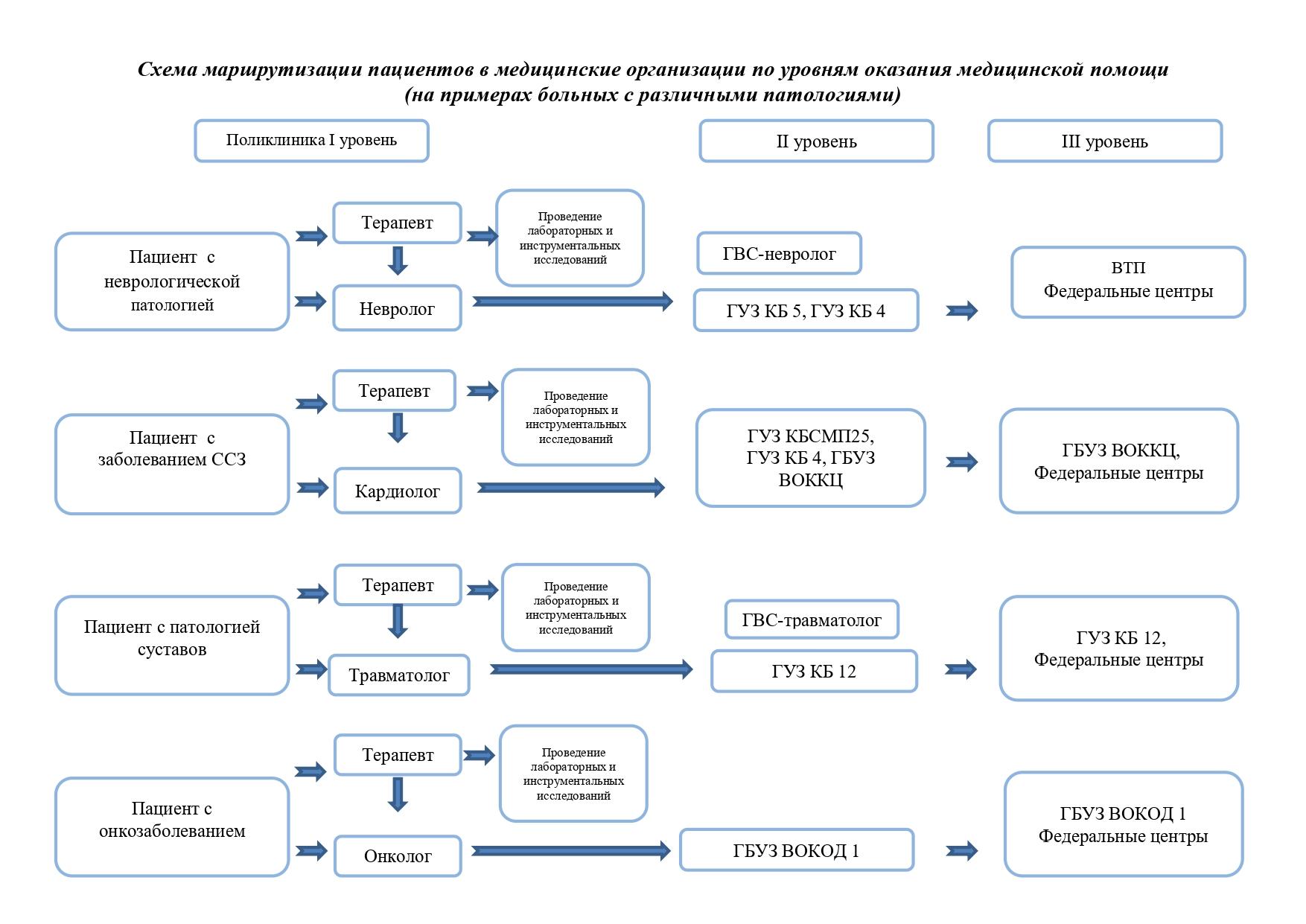 Схема маршрутизации пациентов в медицинские организации по уровням оказания медицинской помощи_page-0001